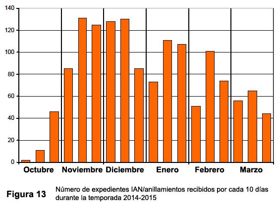 Informe 24 ONCFS-FRANCE de Octubre 2015 Figura25