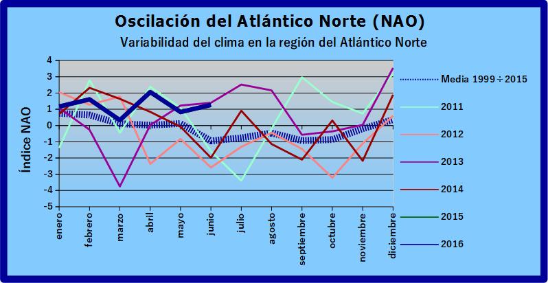 Oscilación del Atlántico Norte (NAO) Grafic11