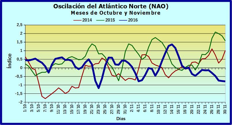 Oscilación del Atlántico Norte (NAO) Naooct11