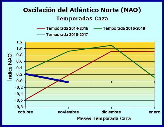 Oscilación del Atlántico Norte (NAO) Naotem10