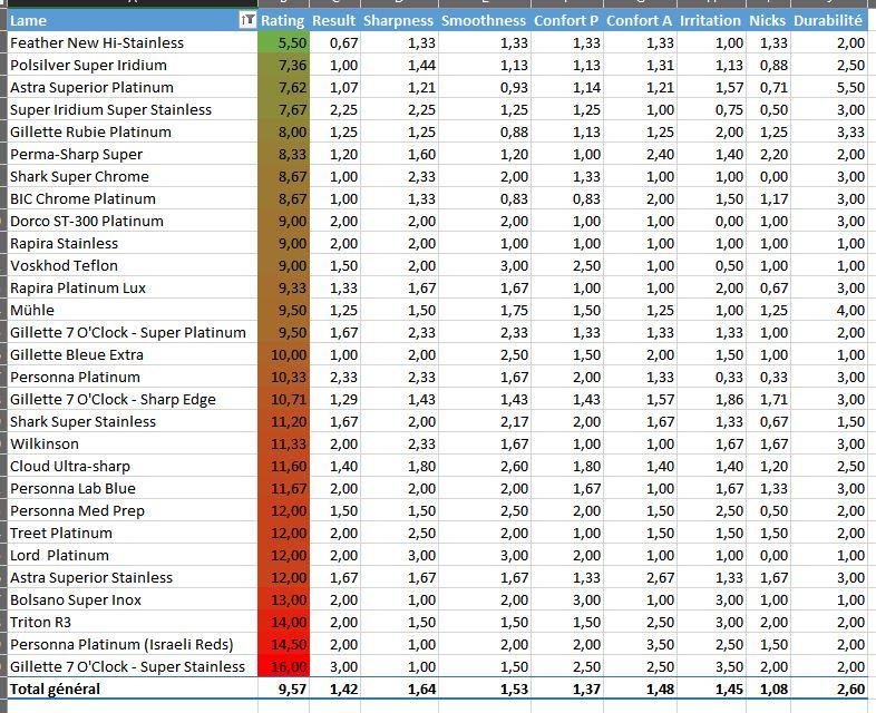 classement de lames sur excel Tablea11