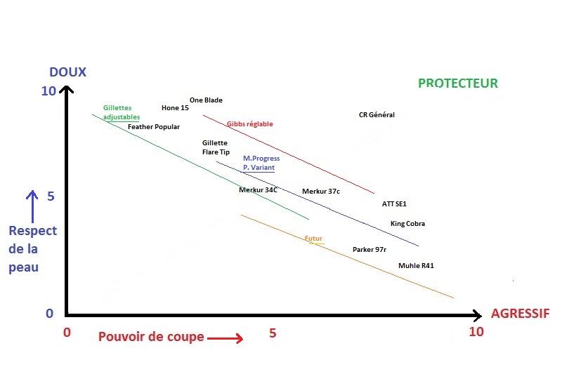 Comparatif de différents rasoirs - Comparer les qualités des rasoirs (DE et SE) Courbe11