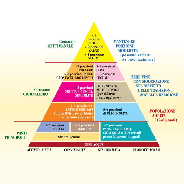 L'importanza della dieta mediterranea! Pirami10