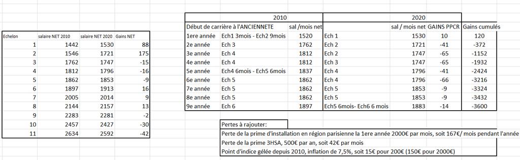 Grilles indiciaires et traitements avant et après PPCR - Page 2 Ppcr_211