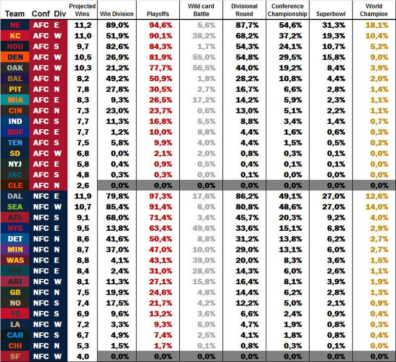 Power Rankings by dodo Week 10 W1010