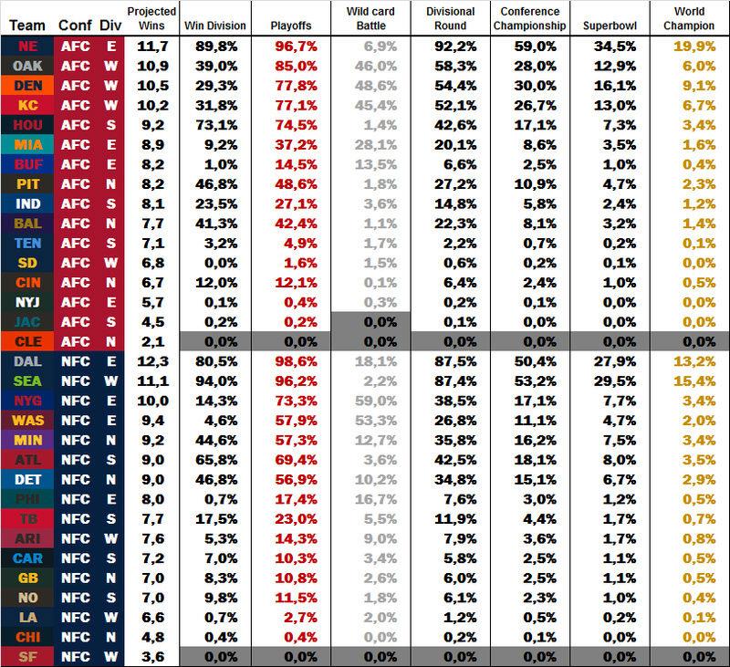 Power Rankings by dodo Week 11 W1110