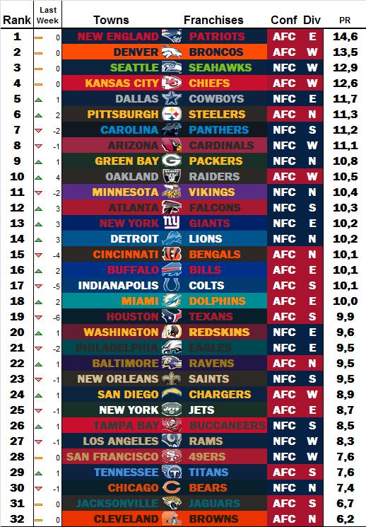 Power Rankings by dodo Week 12 W1210