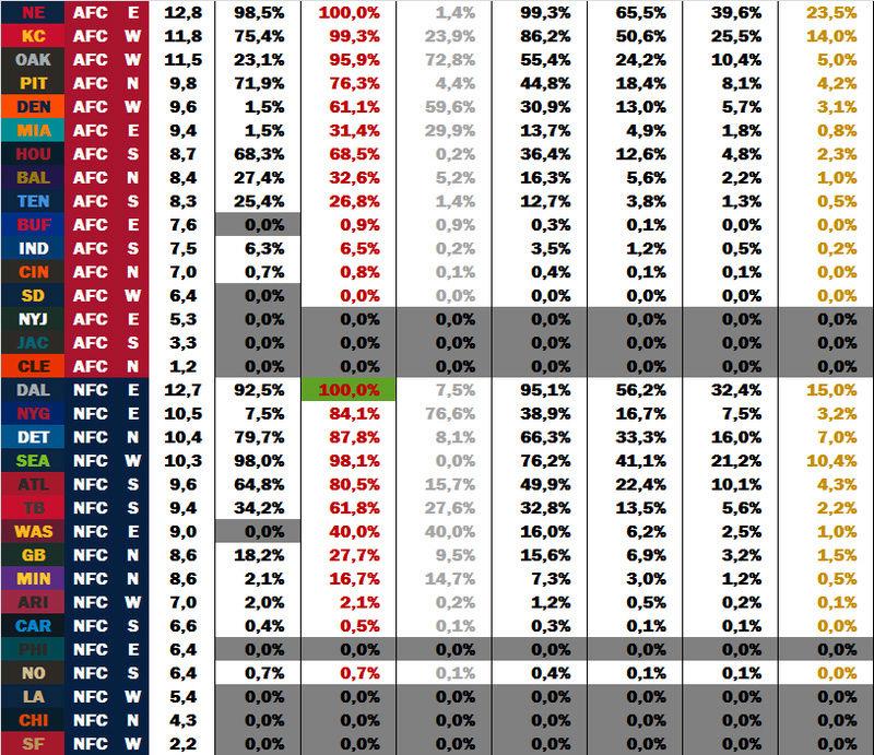 Power Rankings by dodo Week 14 W1410