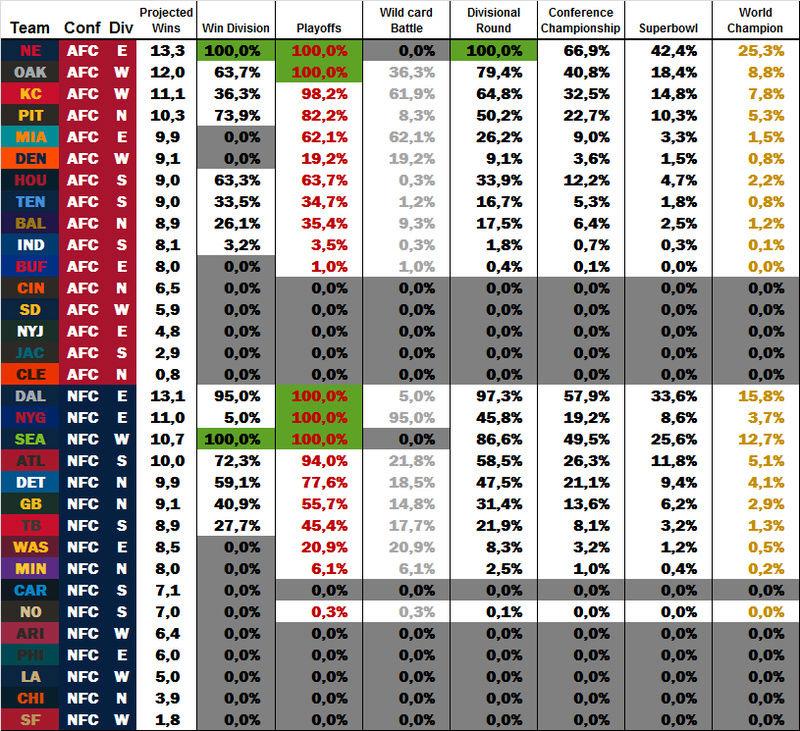 Power Rankings by dodo Week 15 W1510