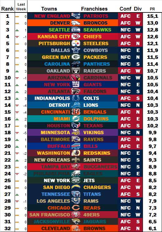 Power Rankings by dodo Week 15 W1511