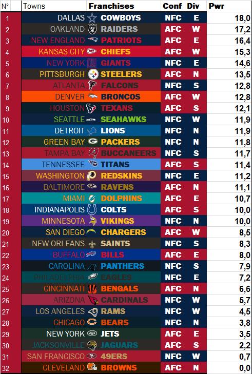 Power Rankings by dodo Week 15 W1512