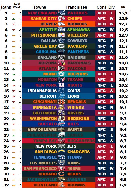 Power Rankings by dodo Week 16 W1610