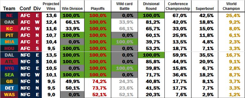 Power Rankings by dodo Week 16 W1611