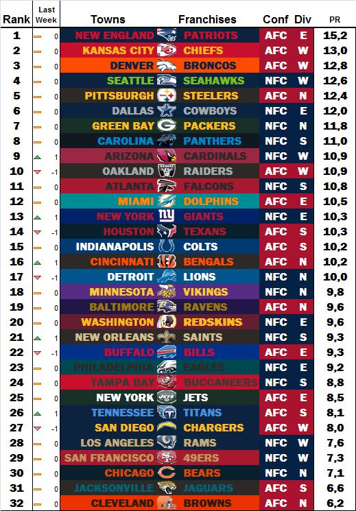 Power Rankings by dodo Week 17 W1710