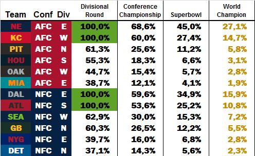 Power Rankings by dodo Week 17 W1711