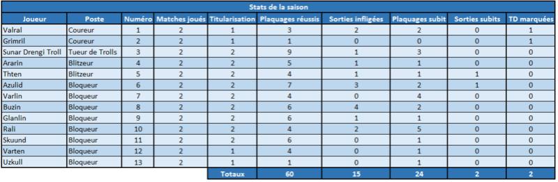 Yinlinson team par Juvin Stats_10