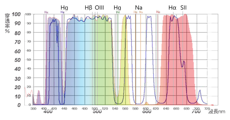 STC Astro-Multispectra Clip Filter : Un filtre permettant de réduire la pollution lumineuse Compar10