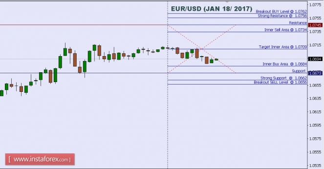 Forex Analysis from InstaForex - Page 6 Eurusd10