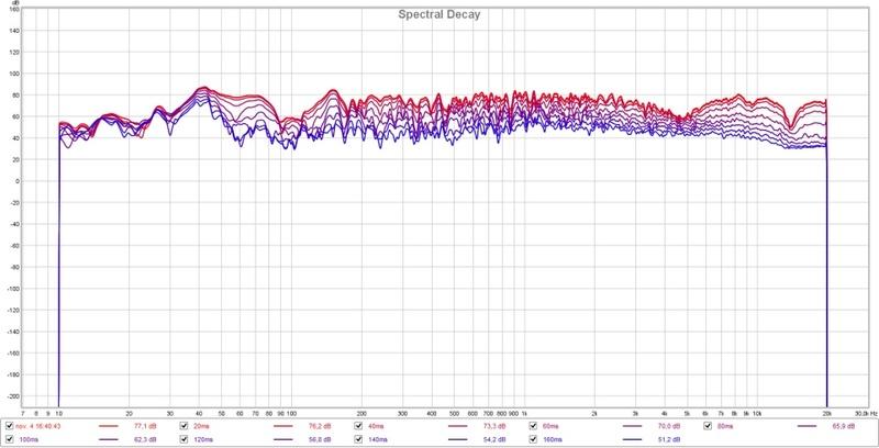 Essais câble hp pour tweter après filtre en fils de litz Disto_10