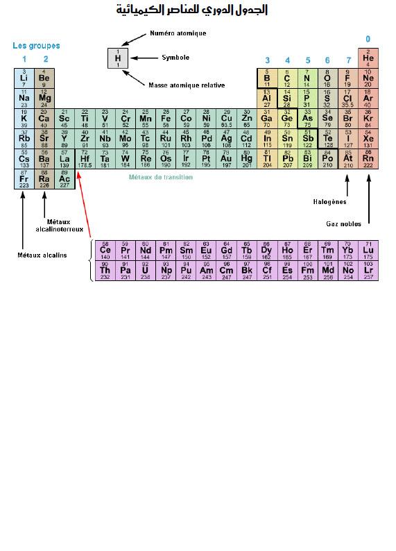 بطاقة العمل التطبيقي 7 في الفيزياء : تطبيقات حول الجدول الدوري للعناصر السنة الاولى ثانوي علوم Bandic34