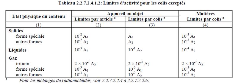 tritium et limite d'activité pour colis excepté Limite10