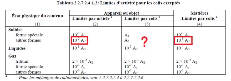 tritium et limite d'activité pour colis excepté Limite12