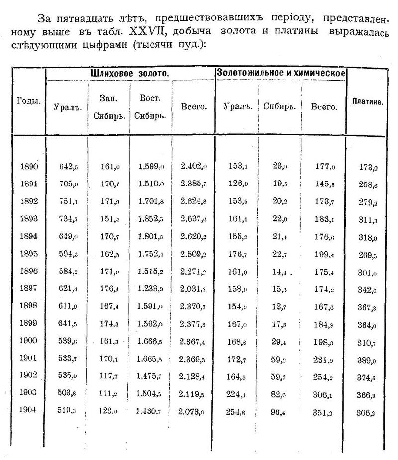 Золотой запас Российской Империи Yiiaii16