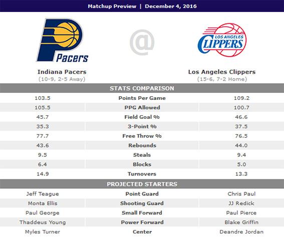 Indiana Pacers 2016-2017 Match_11