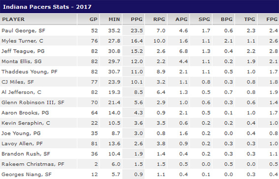 www.Pacers.com - Page 3 Stats10