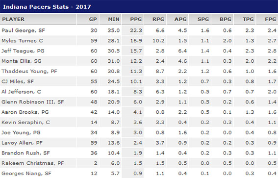 www.Pacers.com - Page 3 Stats106