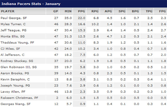 www.Pacers.com Stats_73