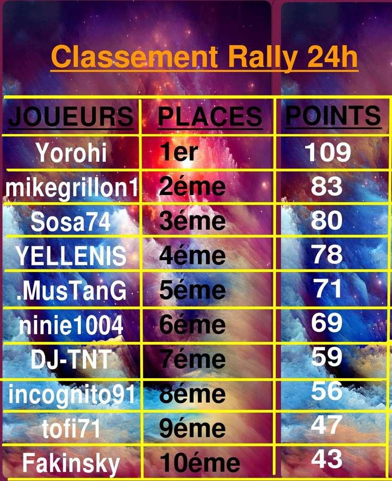 CLASSEMENT FINAL Collag10