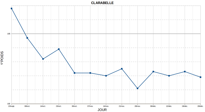 COURBE DE POIDS CLARABELLE Courbe16