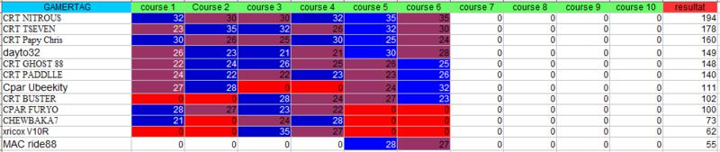 Championnat CRT -  LMP1/LMP2 - Page 4 Genera12
