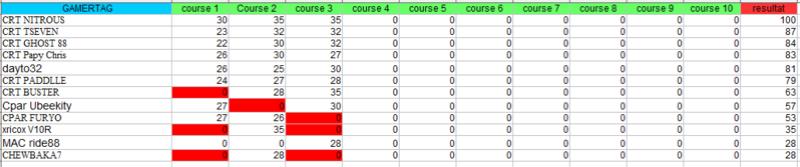 Championnat CRT -  LMP1/LMP2 - Page 4 Lmp212