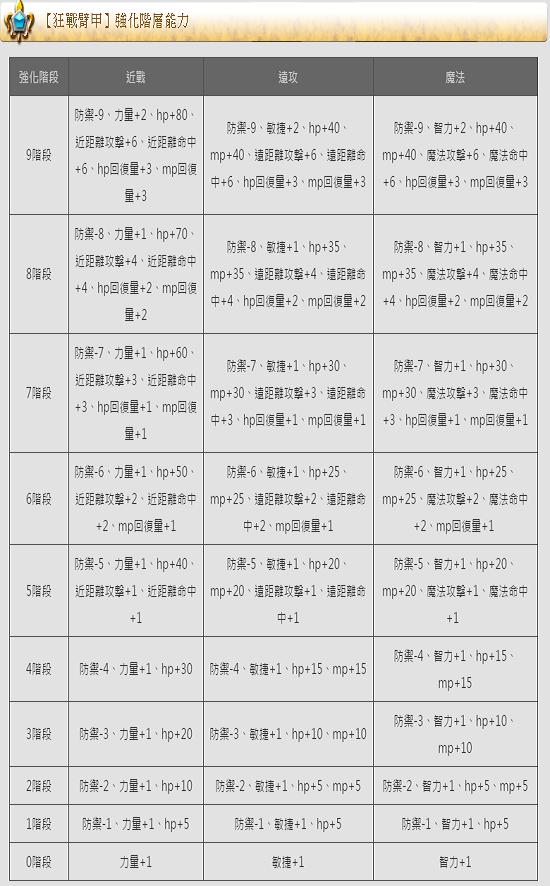 ☛武動【狂戰臂甲】       1110