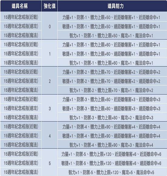 ☛武動【15周年紀念戒指】 1213