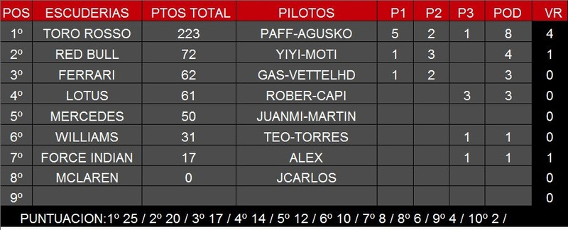 F1 2015 Categoría F1 Temporada 2 Img_2011