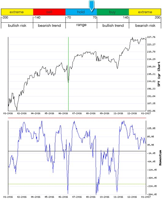 Stocks Trade Signals - Page 12 Moment10