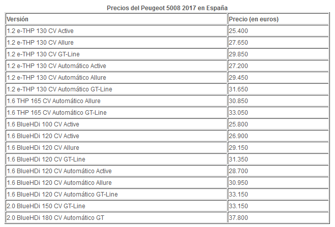 Nuevo Peugeot 5008: precios para España Precio10
