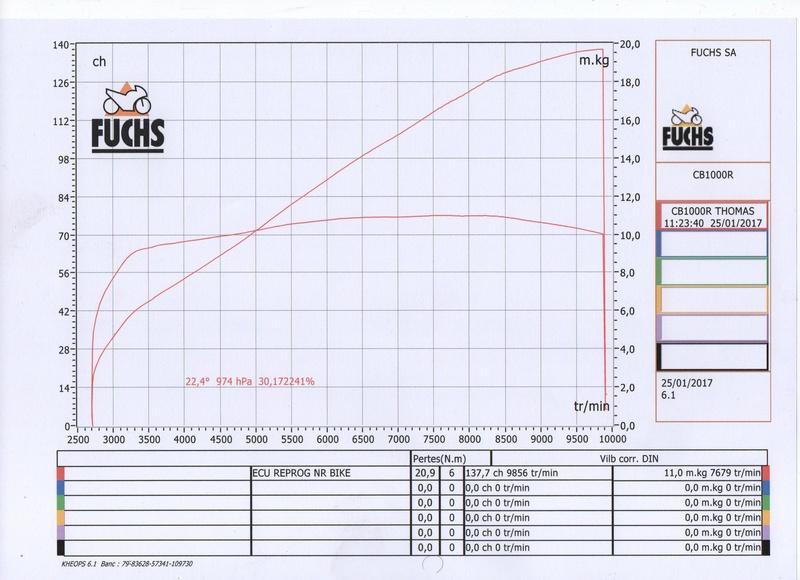 Retours d'expérience Reprogrammation ECU chez NR Bike Puissa10