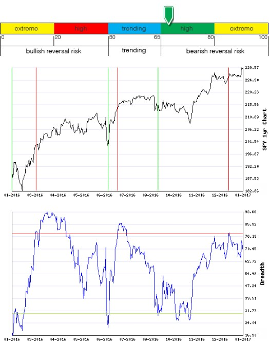 Stocks Trade Signals - Page 12 Breadt10