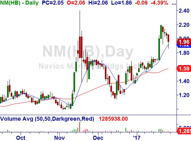 Navios Maritime Holdings Inc. (NM) Navios10