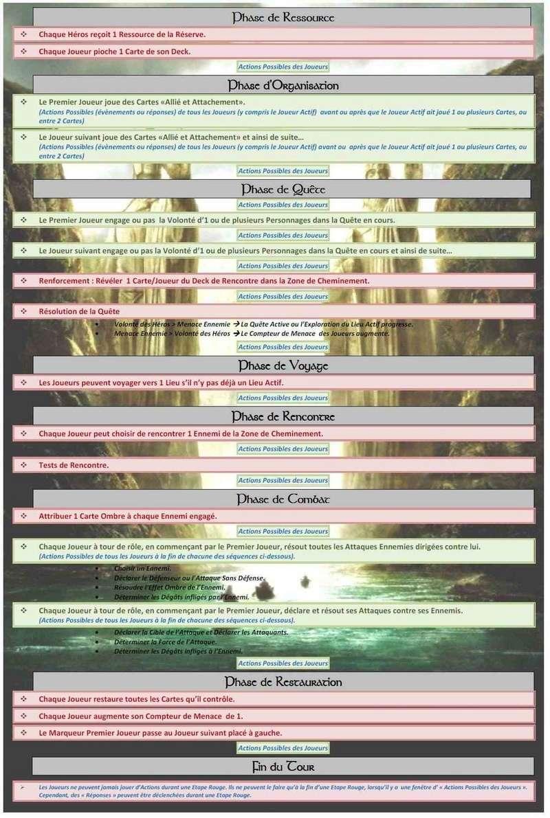 Des feuilles récapitulative des phases du tour Deroul10