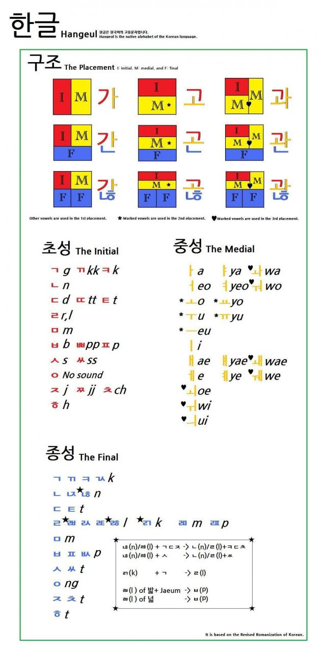 Explication du Hangul Hangeu10