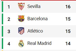 La diferencia real entre Real Madrid y Barcelona  - Página 39 Clasif10