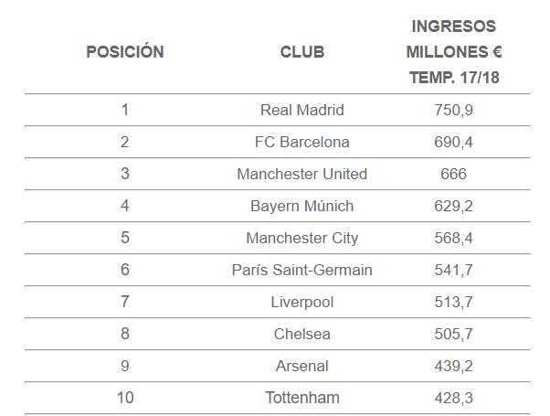 Real Madrid temporada 2018/19 rumores de fichajes, bajas... - Página 25 Rankin10