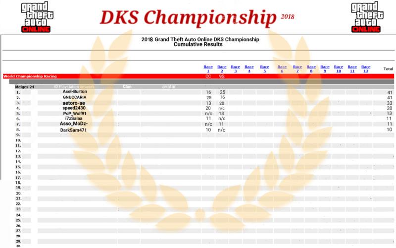 DkS Championship 2018 - Pagina 2 Sketch17