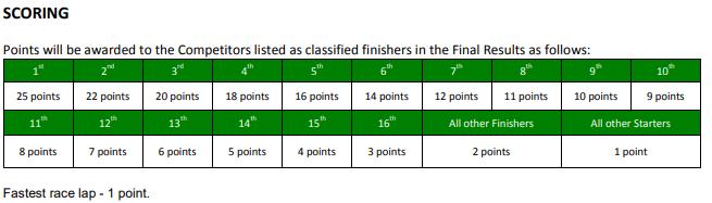 Civic Cup eSports Championship - Rules Scorin10