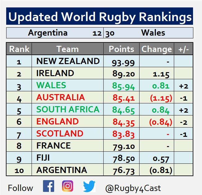 World Rugby Rankings - Page 17 Photo510
